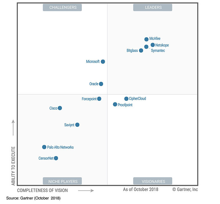 gartner_magic_quadrant_casb_proofpoint_2018